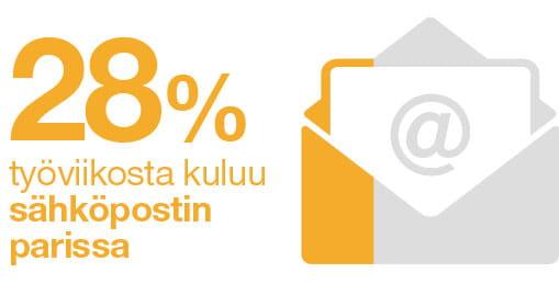 28 % työviikosta kuluu sähköpostin parissa