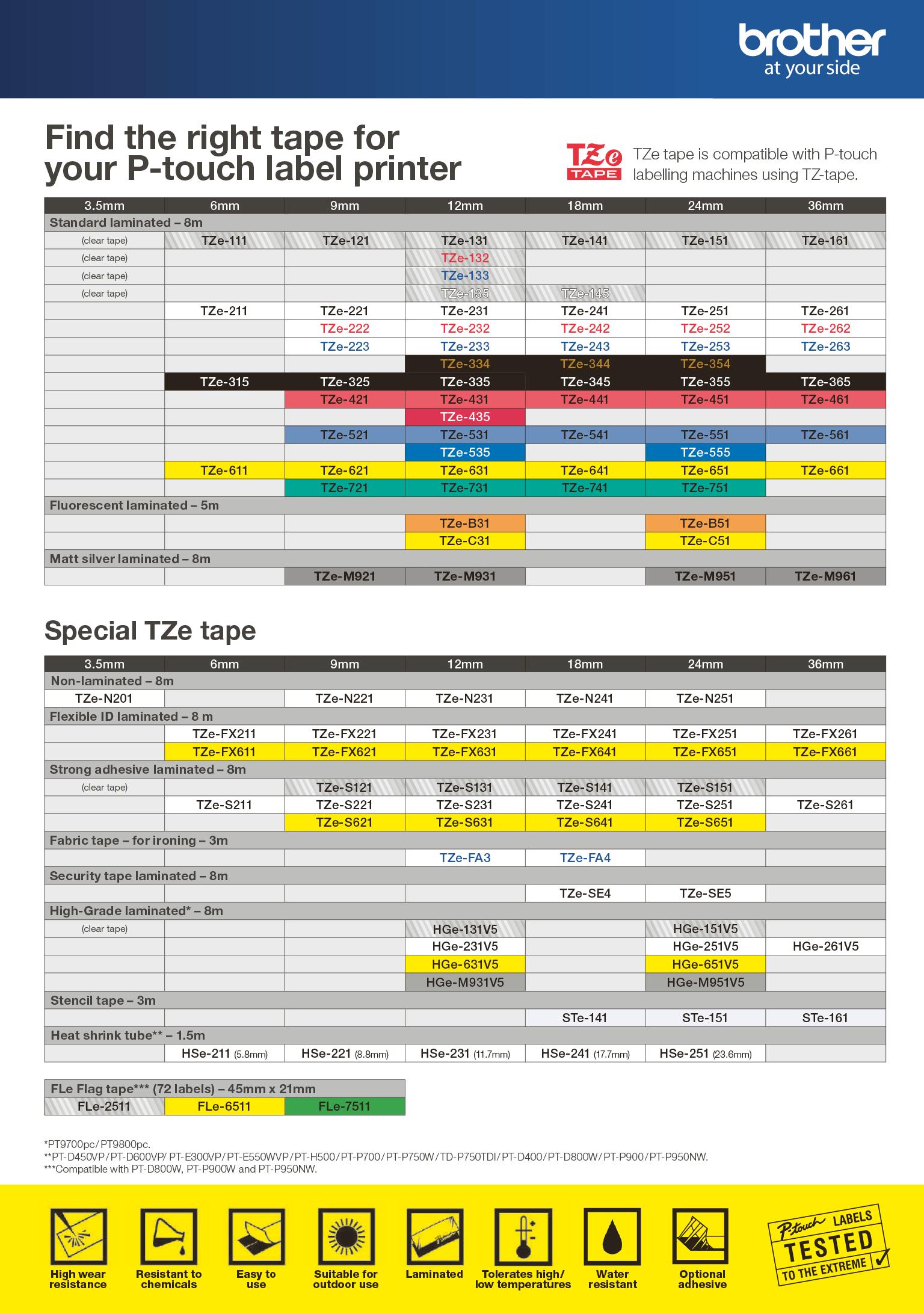 TZe-tarranauha- ja DK-rullatarrataulukko